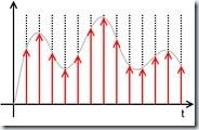 Slika 10 - Kontinuirani signal
